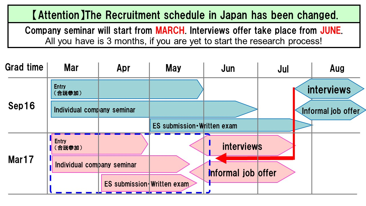 job hunting process careers office job hunting process for students graduating in 2016 sep and 2017
