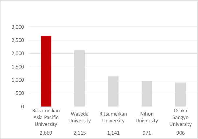 Total number of undergraduate international students1